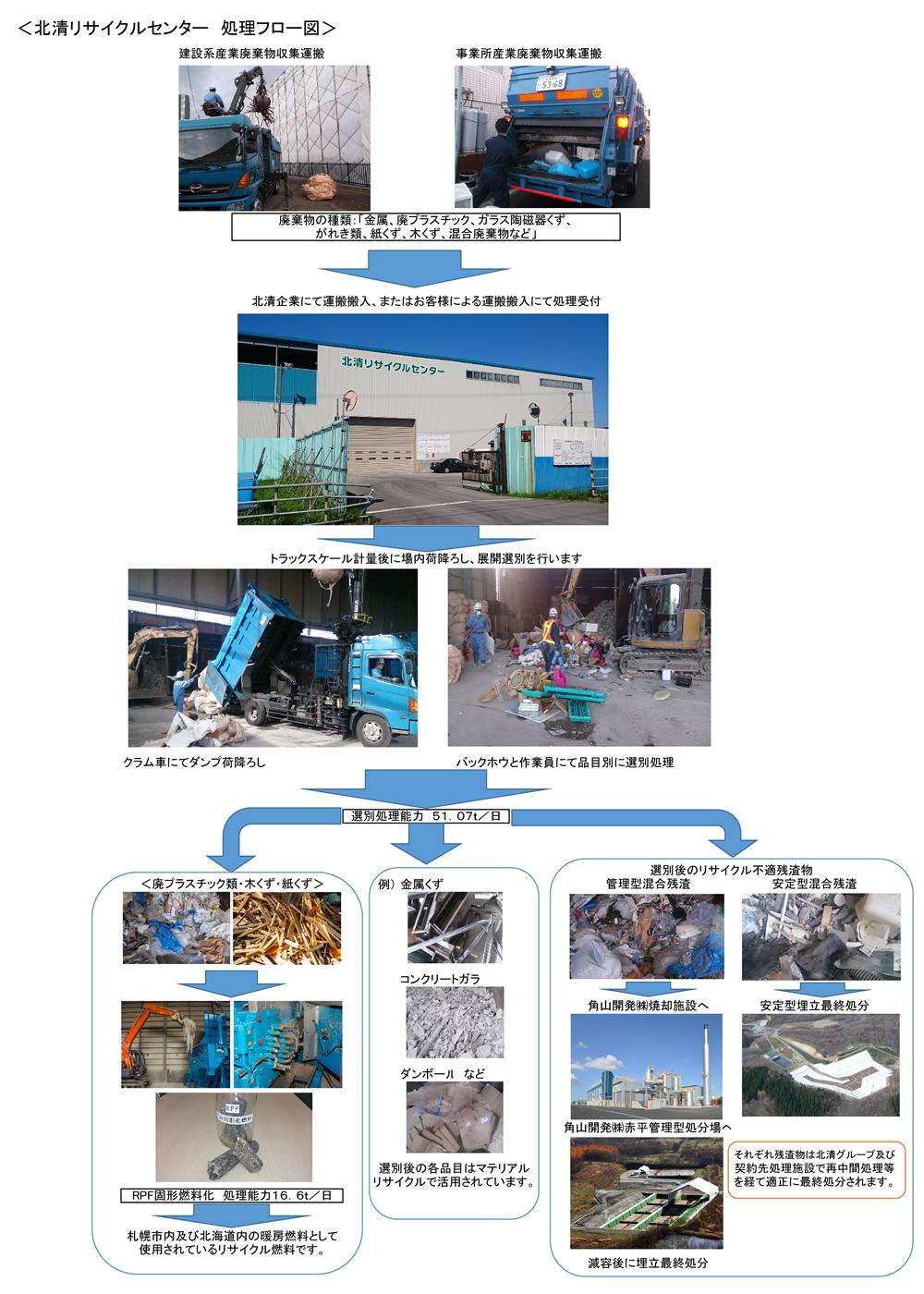 北清リサイクルセンター 処理フロー図