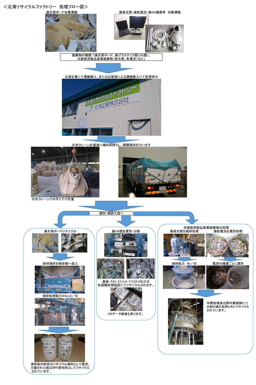 北清リサイクルファクトリー 処理フロー図